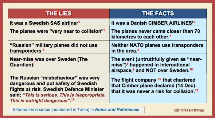 Final table on lies & facta ''near-miss'' plane collision over Sweden