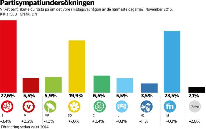 Swedish parties' sympathizers Nov 2015